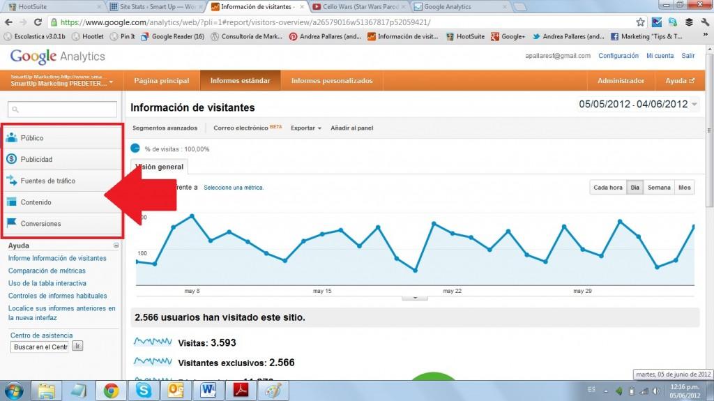 Google Analytics Público 0