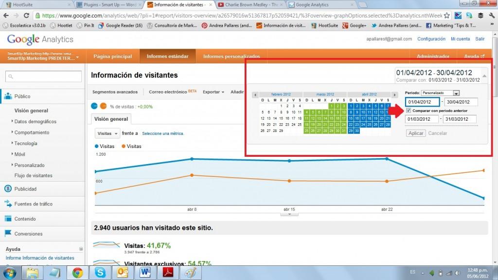 Google Analytics Público 2