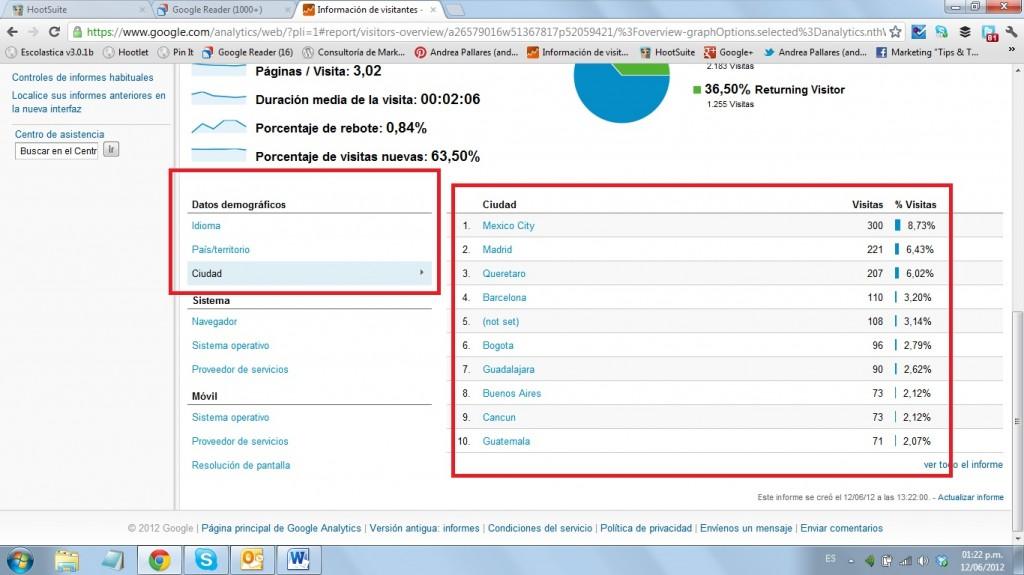 Google Analytics Público 4