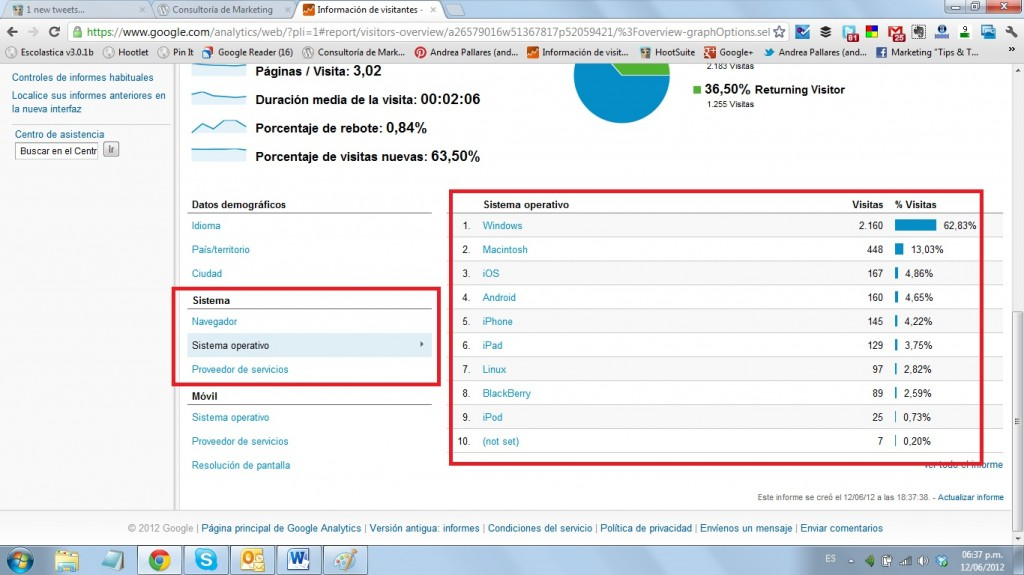 Google Analytics Público 5