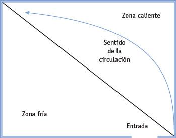 Merchandising_Zonas