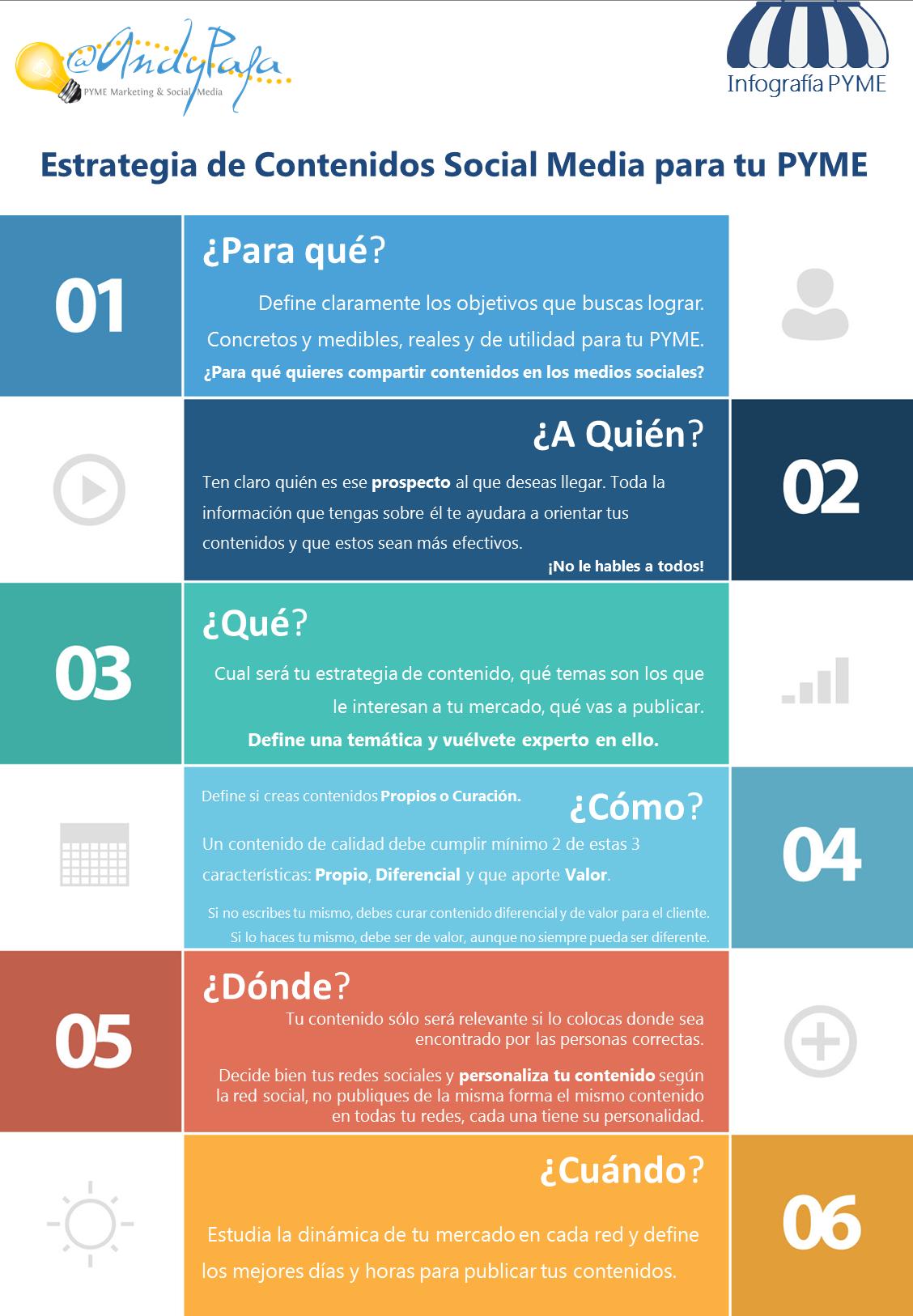 Infografía: Estrategia de Contenidos para PYME