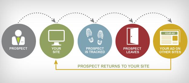 ¿Qué es el Remarketing y cómo usarlo?